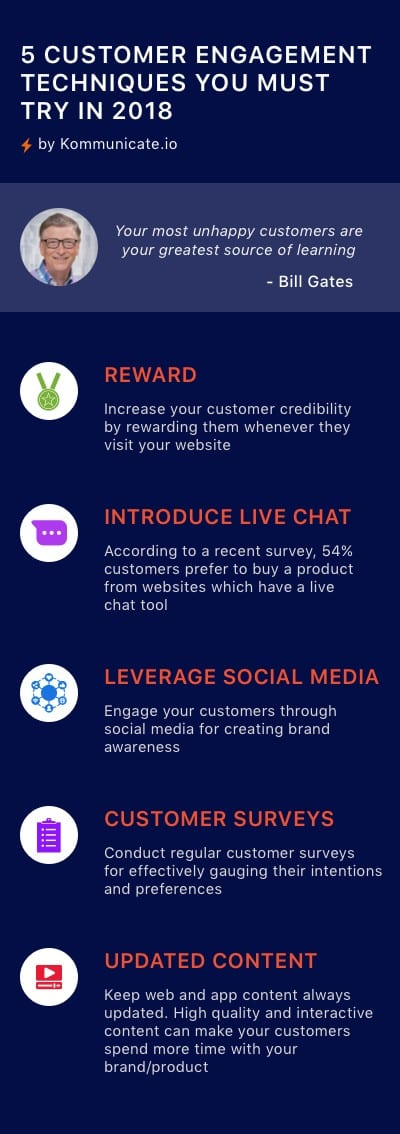 Customer Engagement Techniques Kommunicate