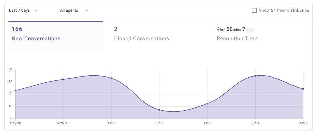 Kommunicate - Resolution Time