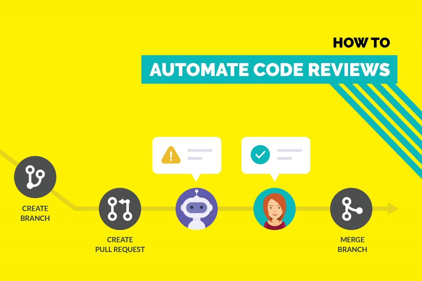 Automate Code Reviews on Github Using a Chatbot - Kommunicate Blog