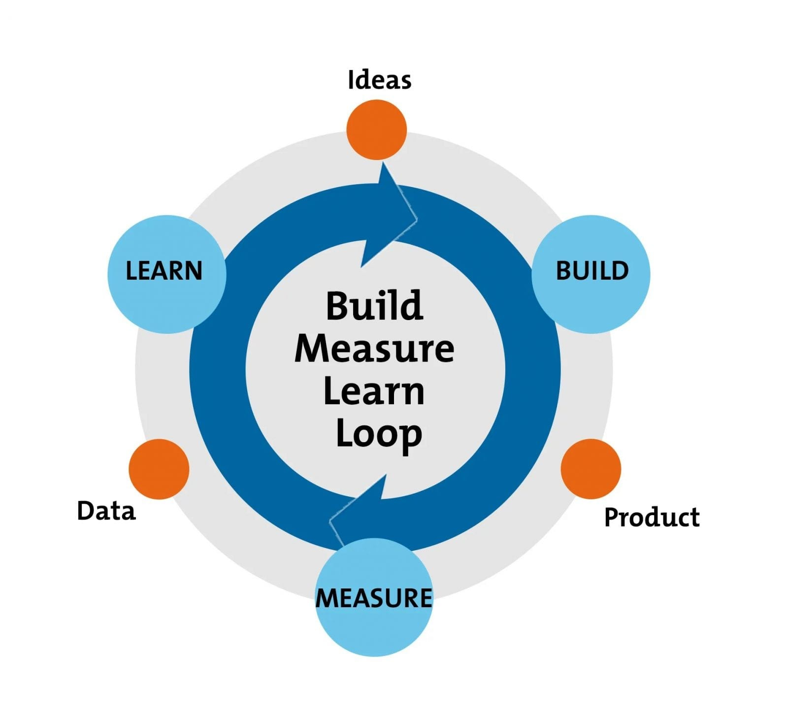 build, measure, learn - scale customer support