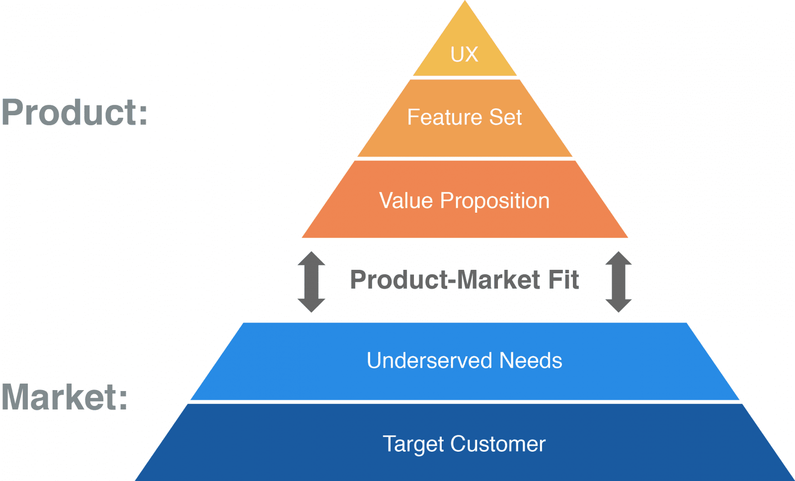 product market fit - scale customer support