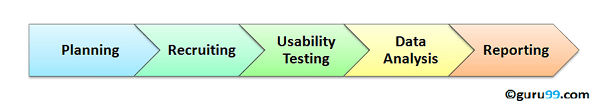 Usuability test process