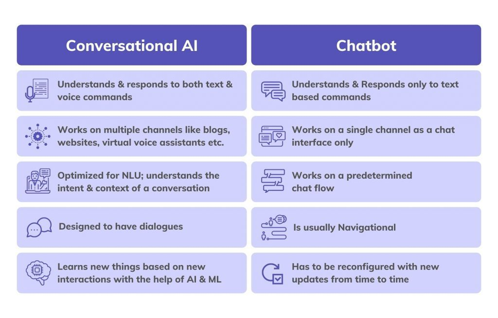 Conversational AI Vs Chatbot